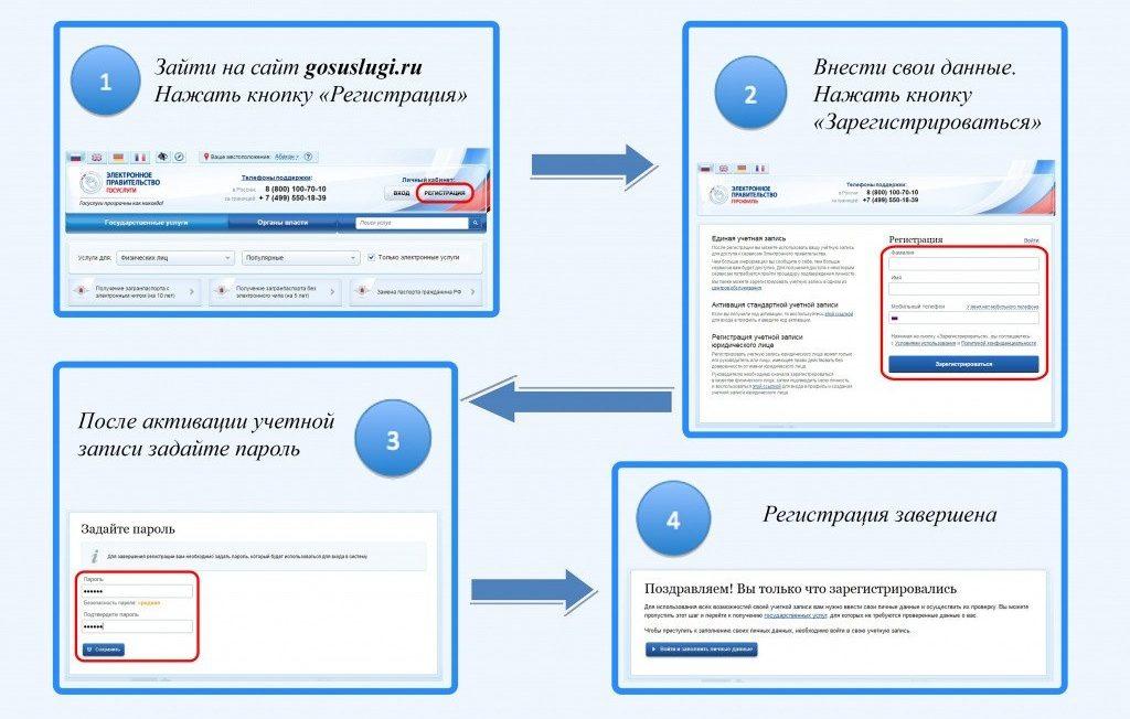 Схема регистрации на портале госуслуги в картинках